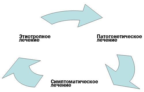Лечение пародонтита. Схема